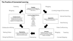 connected learning practices